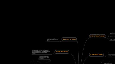 Mind Map: M2_U2_El MICROAMBIENTE FETAL