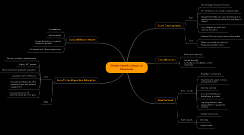 Mind Map: Gender-Specific Schools or Classrooms