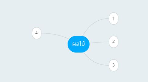 Mind Map: ผลไม้