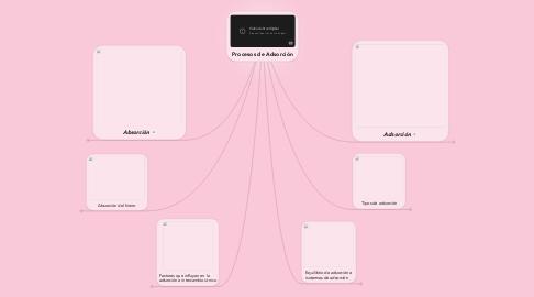 Mind Map: Procesos de Adsorción