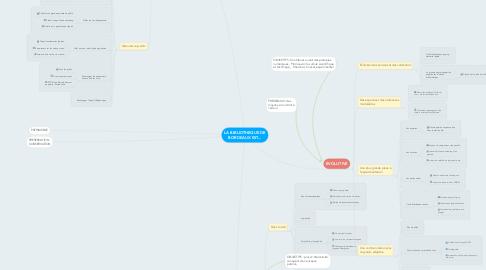 Mind Map: LA BIBLIOTHEQUE DE BORDEAUX EST...
