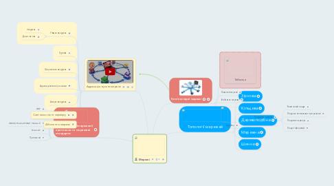 Mind Map: Мережі