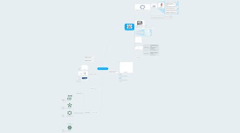 Mind Map: Мережеві Технології