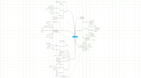 Mind Map: Mobility 2020