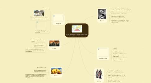 Mind Map: Las primeras civilizaciones