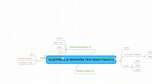Mind Map: KLASYFIKACJA ŚRODKÓW PSYCHOAKTYWNYCH