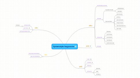 Mind Map: Systematyka kręgowców