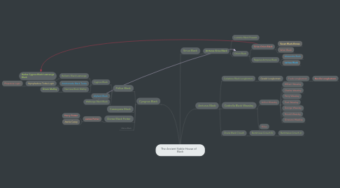 Mind Map: The Ancient Noble House of     Black