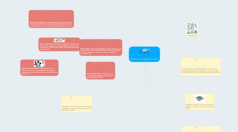 Mind Map: Historia de las redes informaticas