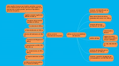 Mind Map: delitos contra la inviolabilidad del domicilio
