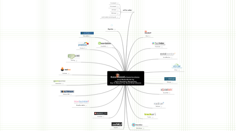 Mind Map: Social Media Monitoring Online Reputation Management How To Measure Your Brand Social Influence