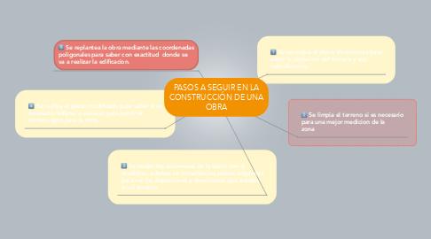 Mind Map: PASOS A SEGUIR EN LA CONSTRUCCIÓN DE UNA OBRA