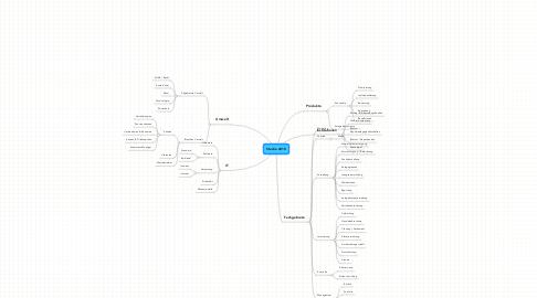 Mind Map: Studie 2010