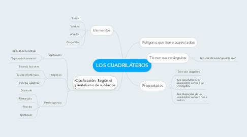 Mind Map: LOS CUADRILÁTEROS