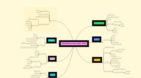 Mind Map: HERRAMIENTAS PARA CREAR COMICS