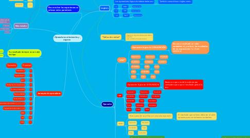 Mind Map: Operadores relacionales y Lógicos