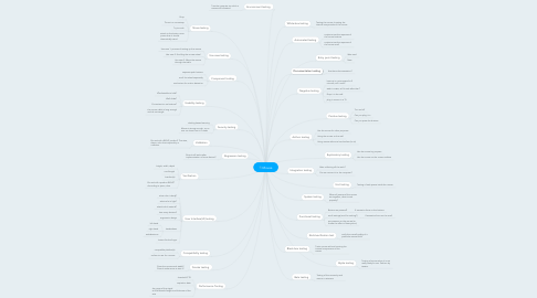 Mind Map: Mouse