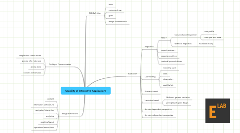 Mind Map: Usability of Interactive Applications