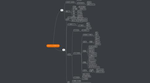 Mind Map: mモデリングのやり方