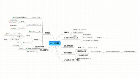 Mind Map: 5/3(土)の議事録