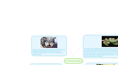 Mind Map: los Animales salvajes