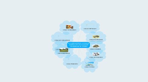 Mind Map: LA CLASIFICACIÓN DE LA COSAS DE ACUERDO CON SUS CUALIDADES CONSIDERADAS EN SÍ MISMA