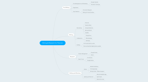 Mind Map: Writing & Research for Planners