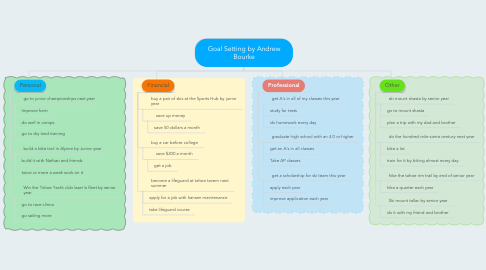 Mind Map: Goal Setting by Andrew Bourke
