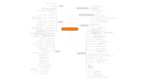 Mind Map: Шпаргалка по Git - ruslan.cc