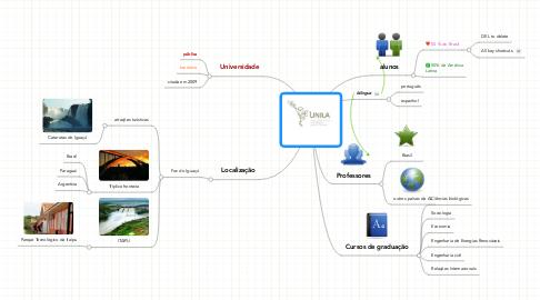 Mind Map: UNILA