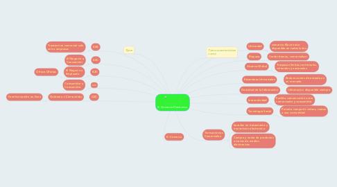 Mind Map: El Comercio Electronico