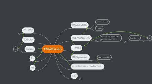 Mind Map: PARAGUAS