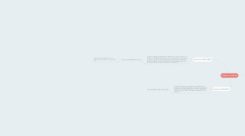 Mind Map: TEMAS DE UNIDAD