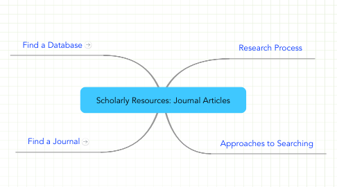 Mind Map: Scholarly Resources: Journal Articles