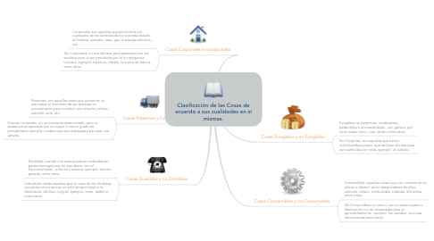 Mind Map: Clasificación de las Cosas de acuerdo a sus cualidades en sí mismas.