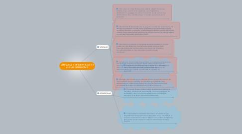 Mind Map: VENTAJAS Y DESVENTAJAS DE CLOUD COMPUTING