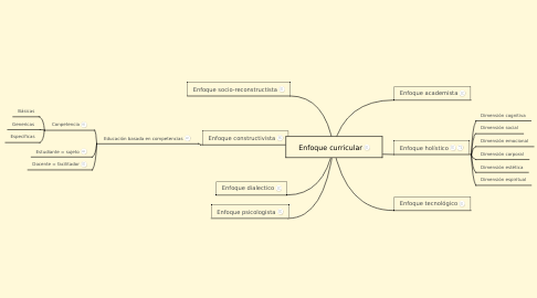 Mind Map: Enfoque curricular