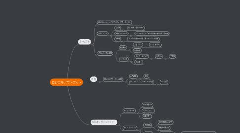 Mind Map: ロジカルアウトプット