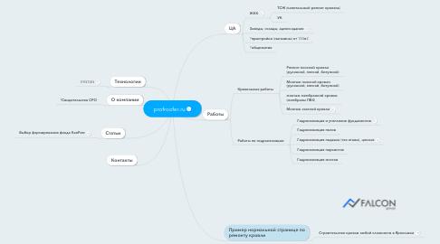 Mind Map: profroofer.ru