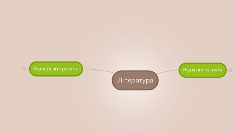 Mind Map: Література