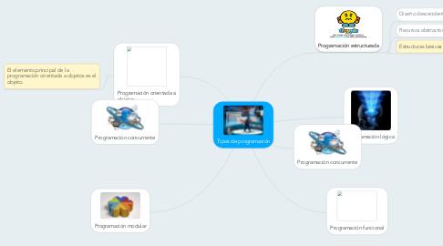 Mind Map: Tipos de programación