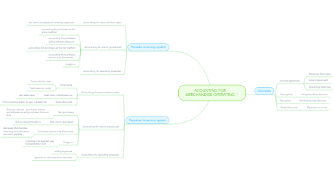 Mind Map: ACOUNTING FOR MERCHANDISE OPERATING