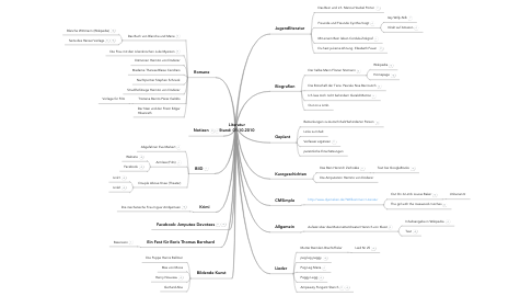 Mind Map: Literatur Stand: 01.10.2010