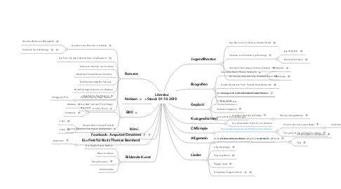 Mind Map: Literatur Stand: 01.10.2010