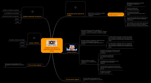 Mind Map: sustitucion de patrono y suspension de la relacion de trabajo