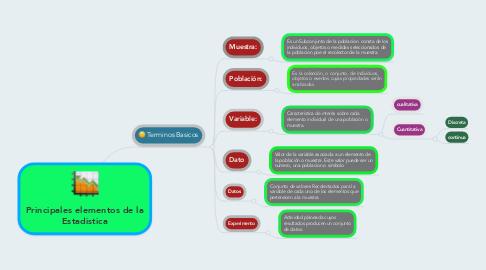 Mind Map: Principales elementos de la Estadistica