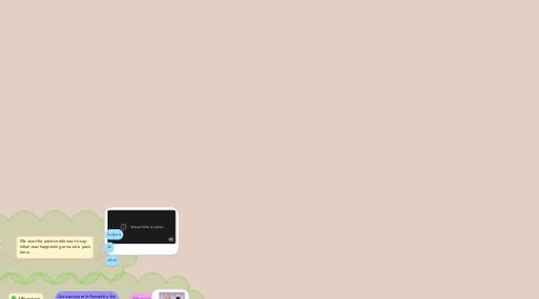 Mind Map: Past Continuous