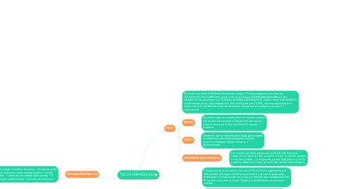 Mind Map: TACOS EMPACADOS