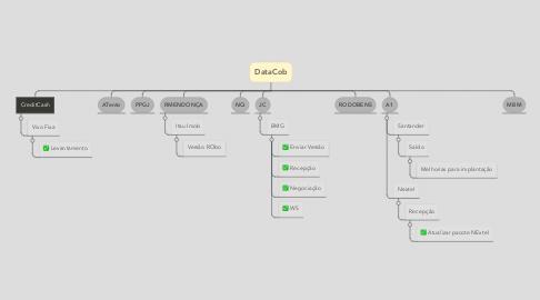 Mind Map: DataCob