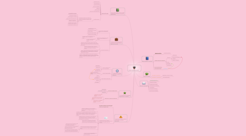 Mind Map: creatividad empresarial